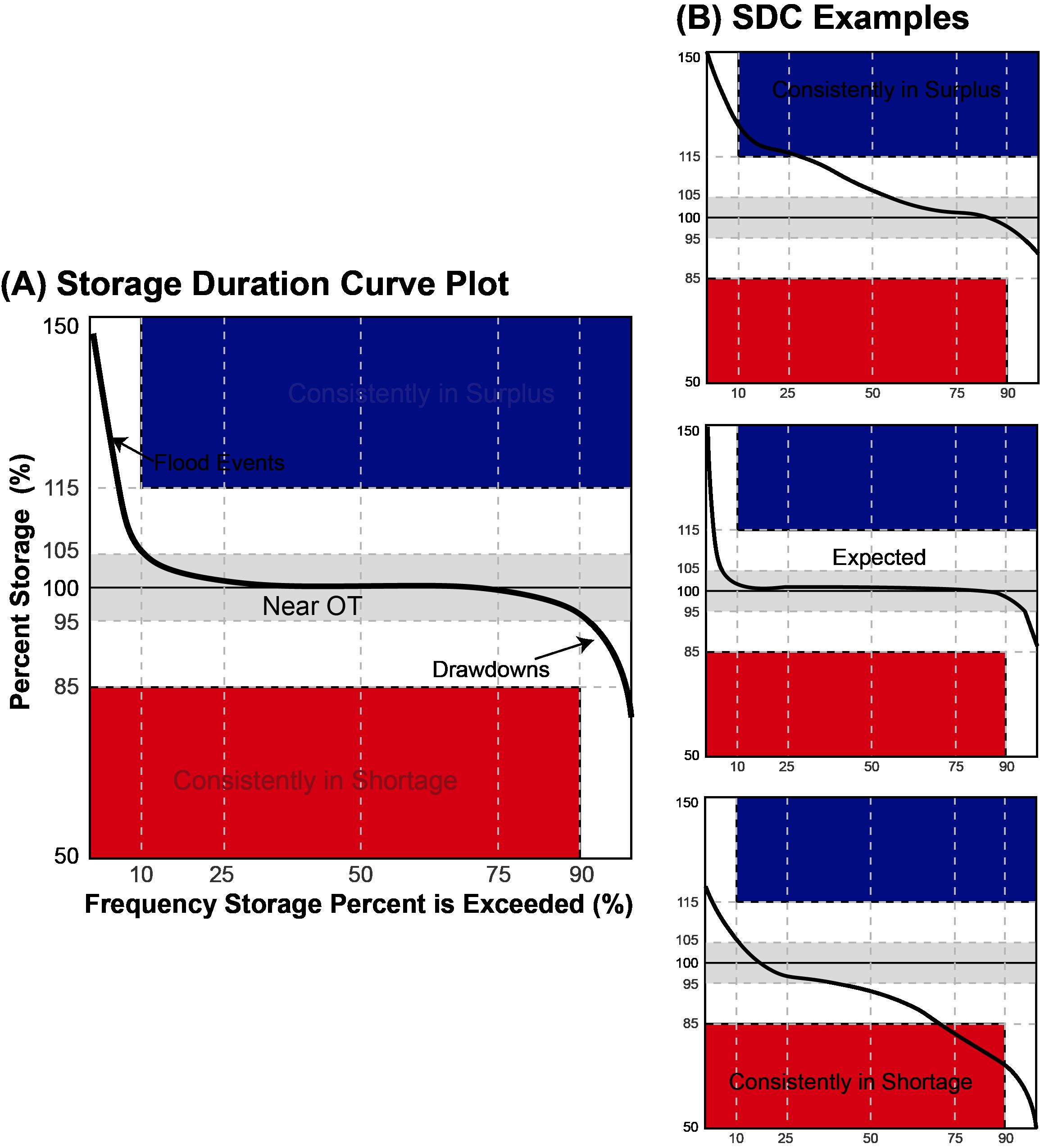 Usace Reservoir Analysis